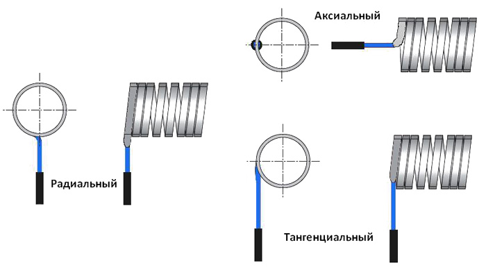 Тип выводов спиральных нагревателей