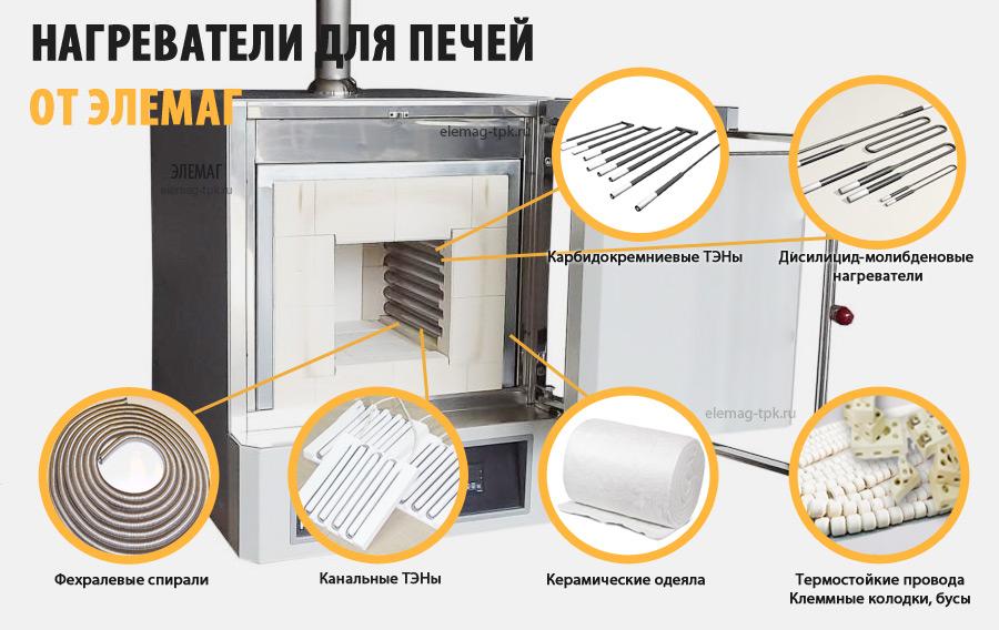 Нагреватели для печей